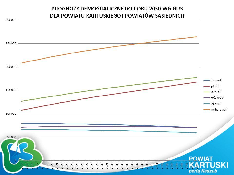 PROGNOZY DEMOGRAFICZNE DO ROKU 2050 WG GUS DLA POWIATU KARTUSKIEGO I POWIATÓW SĄSIEDNICH
