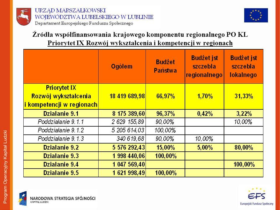 Źródła współfinansowania krajowego komponentu regionalnego PO KL Priorytet IX Rozwój wykształcenia i kompetencji w regionach