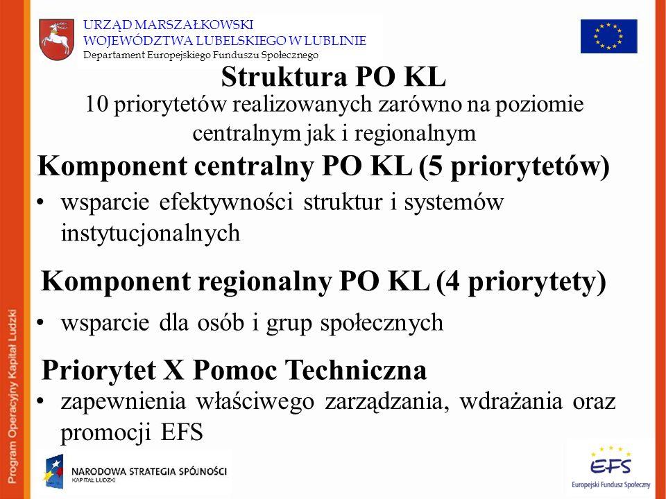 URZĄD MARSZAŁKOWSKI WOJEWÓDZTWA LUBELSKIEGO W LUBLINIE Departament Europejskiego Funduszu Społecznego Struktura PO KL wsparcie efektywności struktur i systemów instytucjonalnych 10 priorytetów realizowanych zarówno na poziomie centralnym jak i regionalnym Komponent centralny PO KL (5 priorytetów) Komponent regionalny PO KL (4 priorytety) wsparcie dla osób i grup społecznych Priorytet X Pomoc Techniczna zapewnienia właściwego zarządzania, wdrażania oraz promocji EFS
