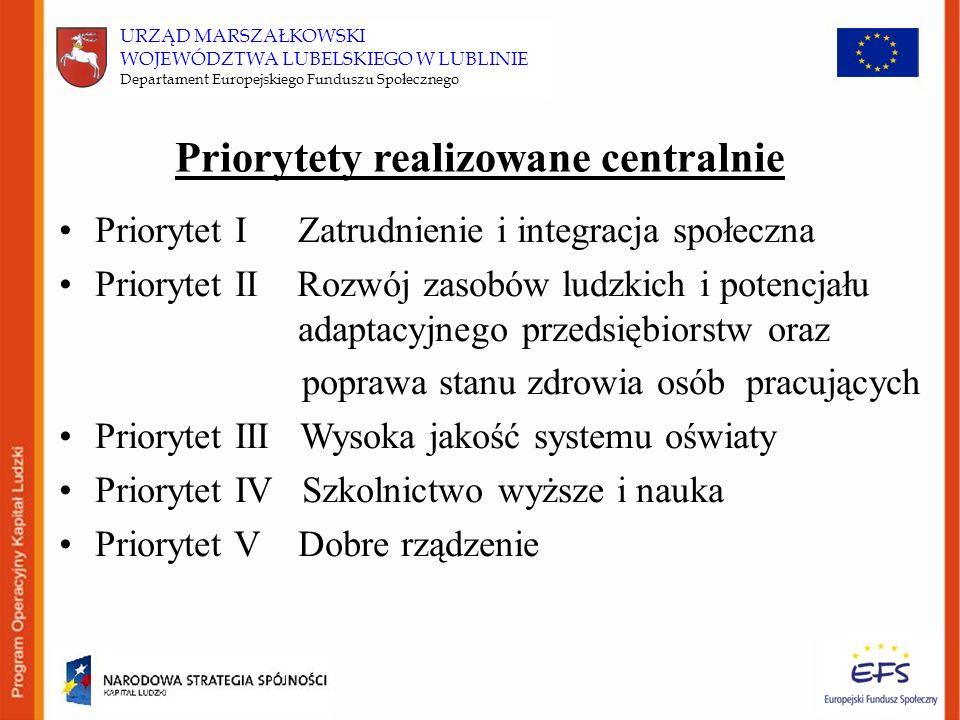 URZĄD MARSZAŁKOWSKI WOJEWÓDZTWA LUBELSKIEGO W LUBLINIE Departament Europejskiego Funduszu Społecznego Priorytety realizowane centralnie Priorytet I Zatrudnienie i integracja społeczna Priorytet II Rozwój zasobów ludzkich i potencjału adaptacyjnego przedsiębiorstw oraz poprawa stanu zdrowia osób pracujących Priorytet III Wysoka jakość systemu oświaty Priorytet IV Szkolnictwo wyższe i nauka Priorytet V Dobre rządzenie