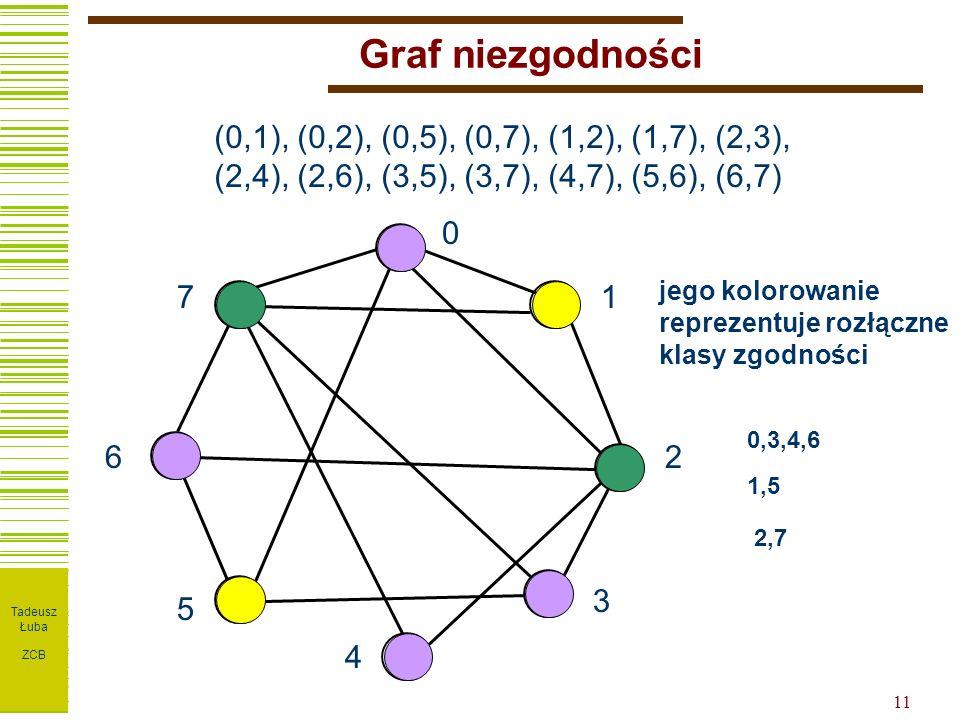 I T P W ZPT 11 Graf niezgodności (0,1), (0,2), (0,5), (0,7), (1,2), (1,7), (2,3), (2,4), (2,6), (3,5), (3,7), (4,7), (5,6), (6,7) 0 1 2 3 4 5 6 7 jego kolorowanie reprezentuje rozłączne klasy zgodności 1,5 0,3,4,6 2,7 Tadeusz Łuba ZCB