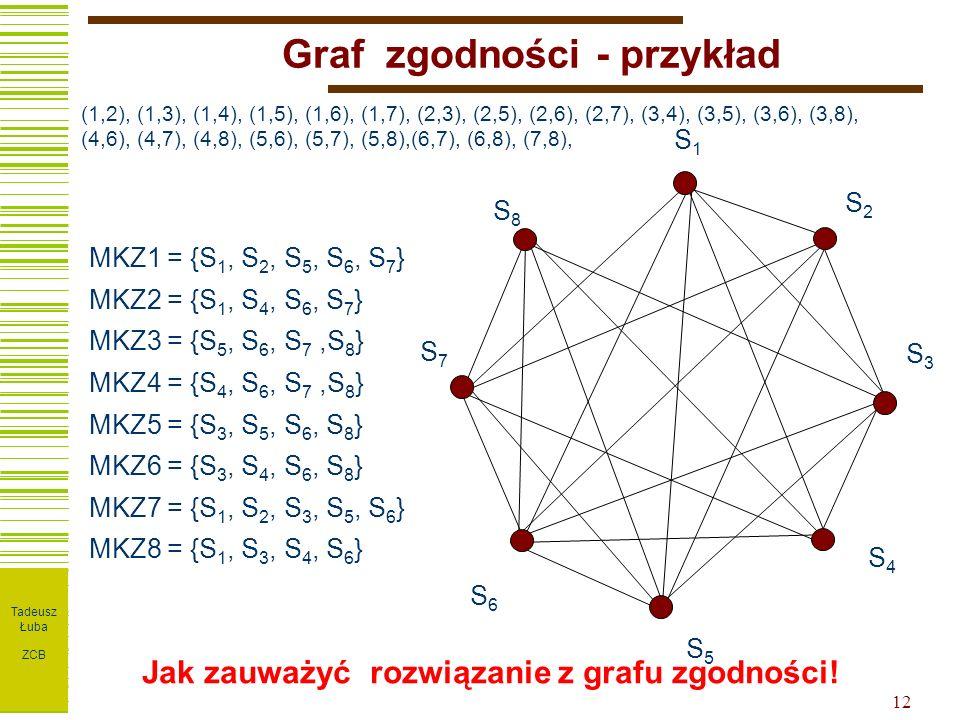 I T P W ZPT 12 Graf zgodności - przykład MKZ1 = {S 1, S 2, S 5, S 6, S 7 } MKZ2 = {S 1, S 4, S 6, S 7 } MKZ3 = {S 5, S 6, S 7,S 8 } MKZ4 = {S 4, S 6, S 7,S 8 } MKZ5 = {S 3, S 5, S 6, S 8 } MKZ6 = {S 3, S 4, S 6, S 8 } MKZ7 = {S 1, S 2, S 3, S 5, S 6 } MKZ8 = {S 1, S 3, S 4, S 6 } S1S1 S2S2 S3S3 S4S4 S5S5 S6S6 S7S7 S8S8 Jak zauważyć rozwiązanie z grafu zgodności.