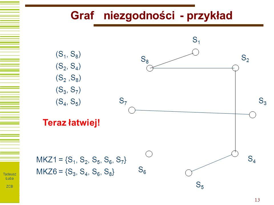 I T P W ZPT 13 Graf niezgodności - przykład (S 1, S 8 ) (S 2, S 4 ) (S 2,S 8 ) (S 3, S 7 ) (S 4, S 5 ) S1S1 S2S2 S3S3 S4S4 S5S5 S6S6 S7S7 S8S8 Teraz łatwiej.