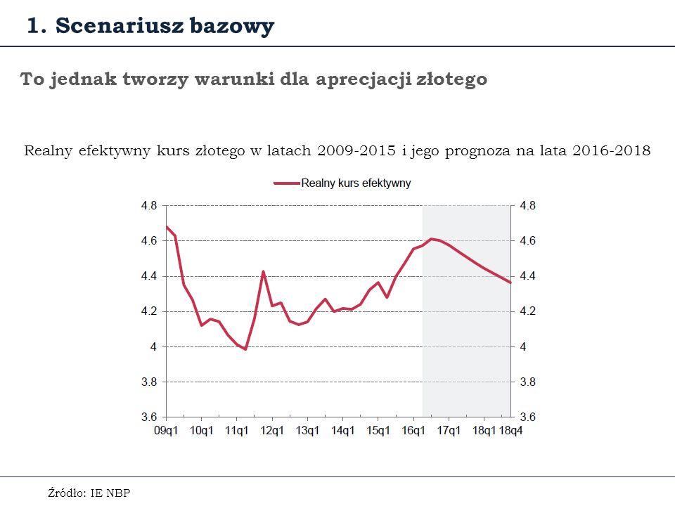 To jednak tworzy warunki dla aprecjacji złotego Źródło: IE NBP Realny efektywny kurs złotego w latach 2009-2015 i jego prognoza na lata 2016-2018 1.