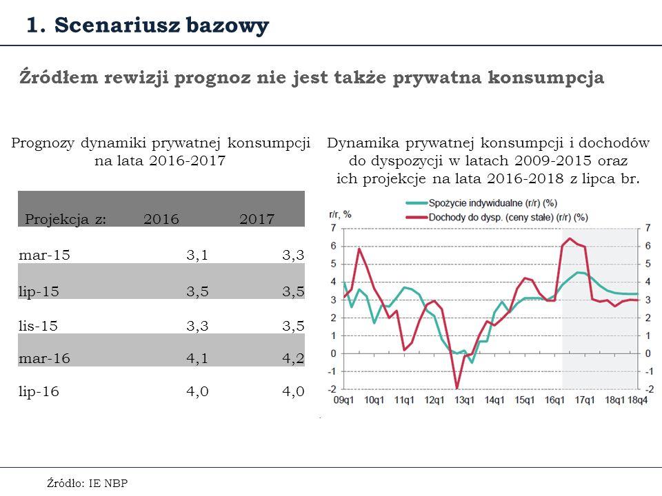 Źródłem rewizji prognoz nie jest także prywatna konsumpcja Źródło: IE NBP Dynamika prywatnej konsumpcji i dochodów do dyspozycji w latach 2009-2015 oraz ich projekcje na lata 2016-2018 z lipca br.