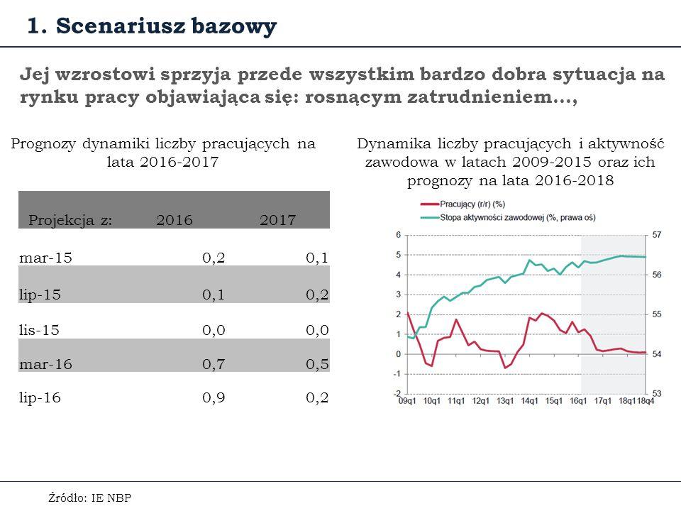 Jej wzrostowi sprzyja przede wszystkim bardzo dobra sytuacja na rynku pracy objawiająca się: rosnącym zatrudnieniem…, Źródło: IE NBP Dynamika liczby pracujących i aktywność zawodowa w latach 2009-2015 oraz ich prognozy na lata 2016-2018 Prognozy dynamiki liczby pracujących na lata 2016-2017 1.