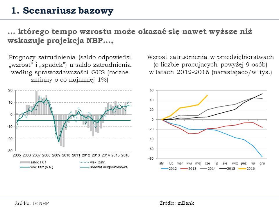 """… którego tempo wzrostu może okazać się nawet wyższe niż wskazuje projekcja NBP…, Prognozy zatrudnienia (saldo odpowiedzi """"wzrost i """"spadek ) a saldo zatrudnienia według sprawozdawczości GUS (roczne zmiany o co najmniej 1%) Źródło: IE NBP 1."""