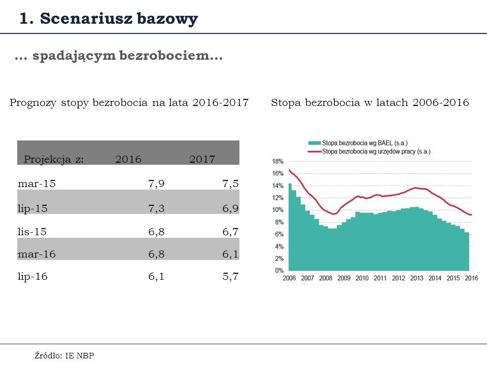 … spadającym bezrobociem… Źródło: IE NBP Stopa bezrobocia w latach 2006-2016 1.