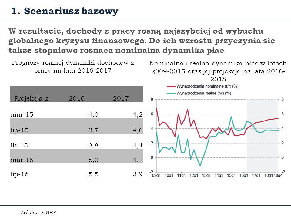 W rezultacie, dochody z pracy rosną najszybciej od wybuchu globalnego kryzysu finansowego.