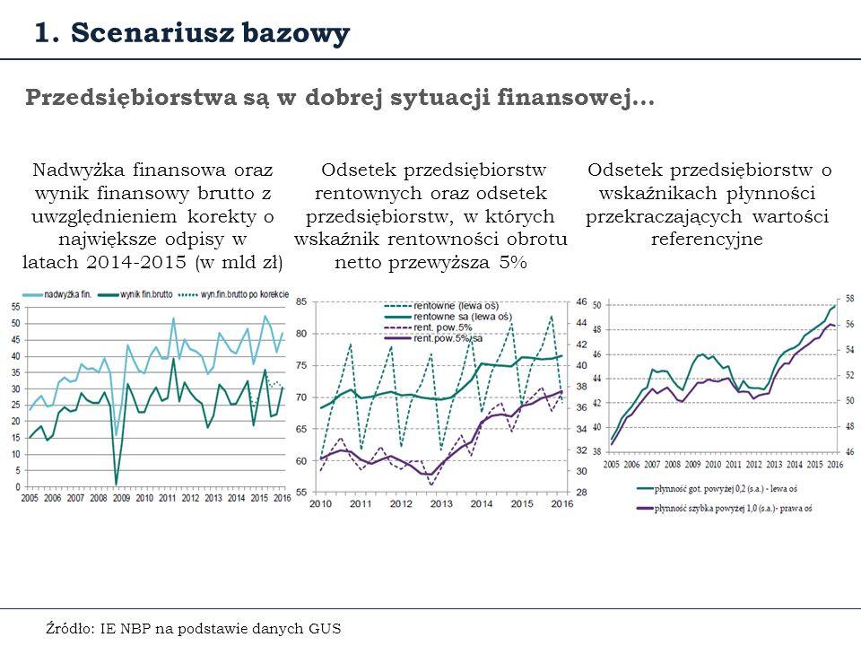 Przedsiębiorstwa są w dobrej sytuacji finansowej… Odsetek przedsiębiorstw rentownych oraz odsetek przedsiębiorstw, w których wskaźnik rentowności obrotu netto przewyższa 5% Źródło: IE NBP na podstawie danych GUS Odsetek przedsiębiorstw o wskaźnikach płynności przekraczających wartości referencyjne 1.
