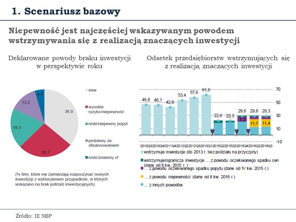 Niepewność jest najczęściej wskazywanym powodem wstrzymywania się z realizacją znaczących inwestycji Deklarowane powody braku inwestycji w perspektywie roku Źródło: IE NBP 1.