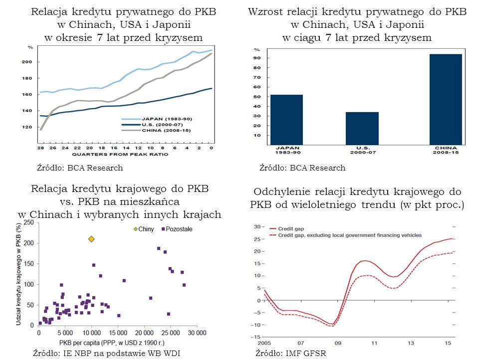 Źródło: IE NBP na podstawie WB WDI Relacja kredytu krajowego do PKB vs.