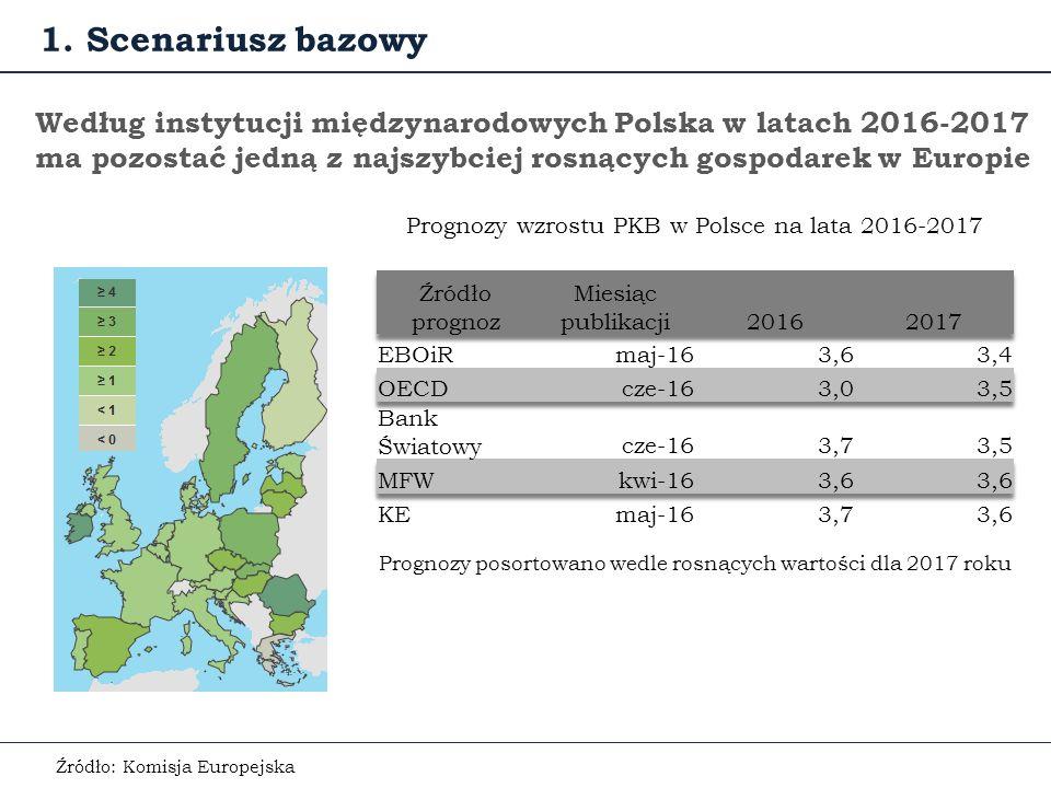 Prognozy krajowe są bardziej zróżnicowane, choć w większości także optymistyczne… Prognozy wzrostu PKB w Polsce na lata 2016-2017 1.