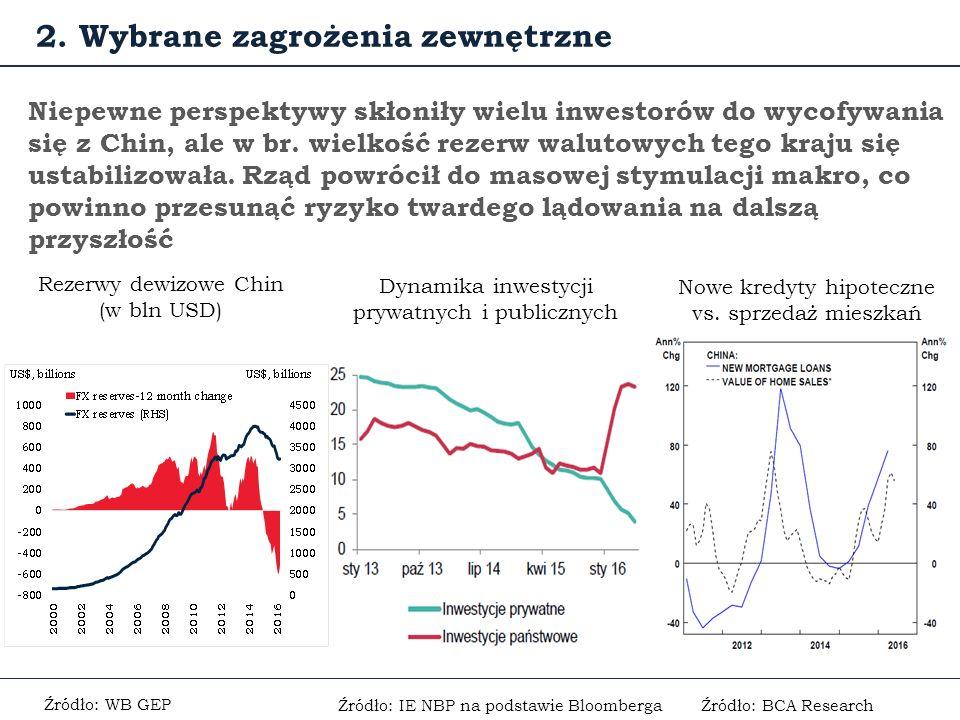 Źródło: IE NBP na podstawie Bloomberga Niepewne perspektywy skłoniły wielu inwestorów do wycofywania się z Chin, ale w br.