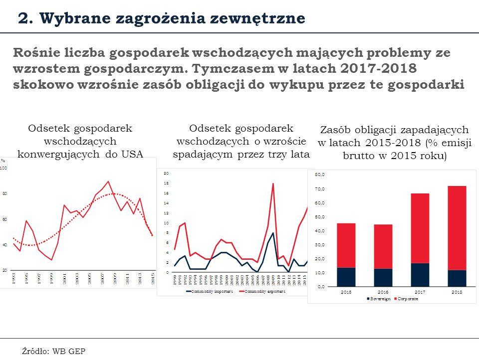 Rośnie liczba gospodarek wschodzących mających problemy ze wzrostem gospodarczym.