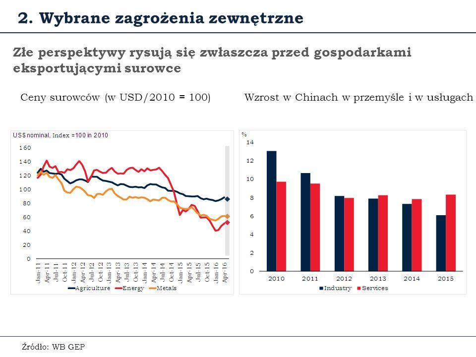 Złe perspektywy rysują się zwłaszcza przed gospodarkami eksportującymi surowce Ceny surowców (w USD/2010 = 100) Źródło: WB GEP 2.