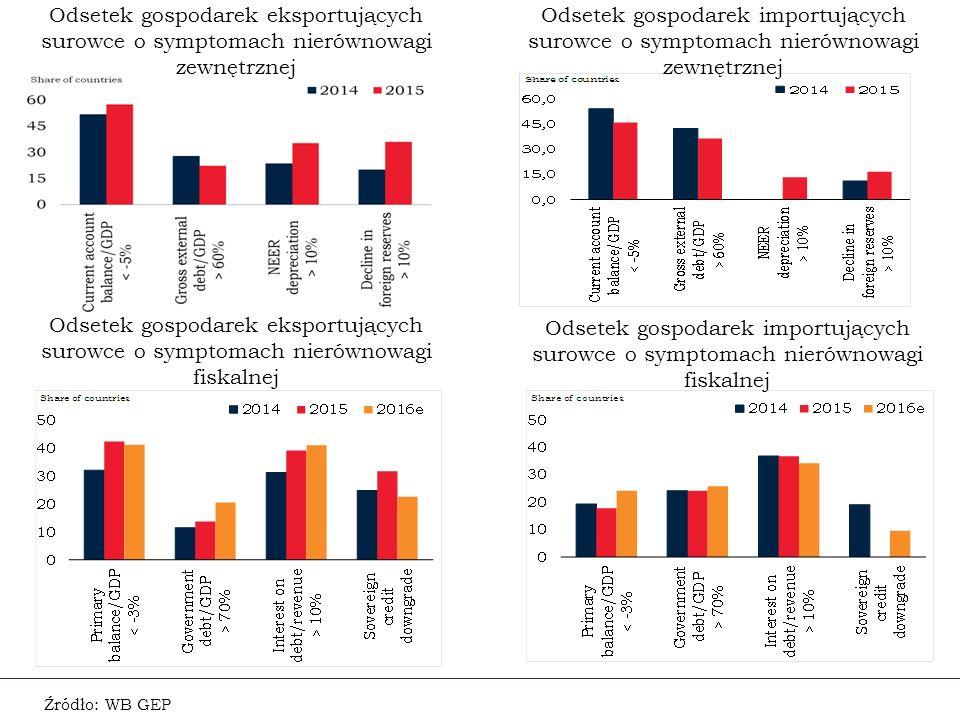 Odsetek gospodarek eksportujących surowce o symptomach nierównowagi zewnętrznej Źródło: WB GEP Odsetek gospodarek importujących surowce o symptomach nierównowagi zewnętrznej Odsetek gospodarek eksportujących surowce o symptomach nierównowagi fiskalnej Odsetek gospodarek importujących surowce o symptomach nierównowagi fiskalnej