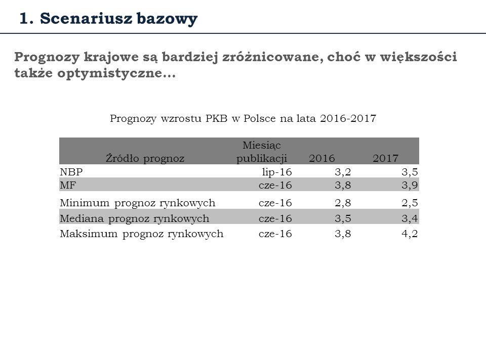 … oraz malejącym ryzykiem utraty pracy i dużymi szansami na znalezienie pracy Źródło: IE NBP Kwartalne przepływy z bezrobocia (U) do zatrudnienia (E) i z zatrudnienia do bezrobocia 1.