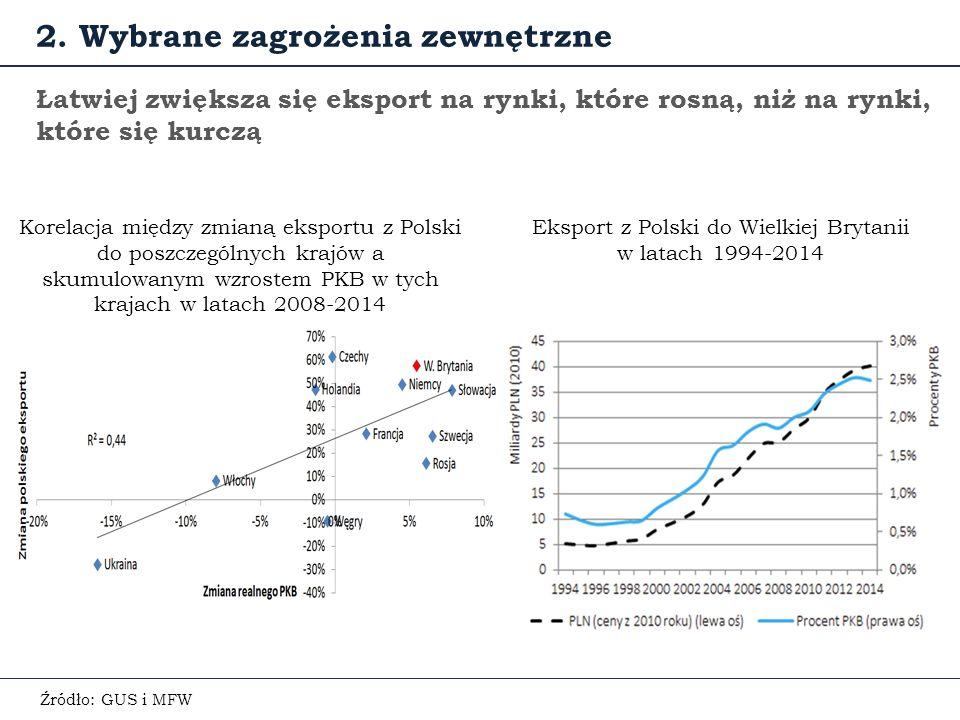 Łatwiej zwiększa się eksport na rynki, które rosną, niż na rynki, które się kurczą Korelacja między zmianą eksportu z Polski do poszczególnych krajów a skumulowanym wzrostem PKB w tych krajach w latach 2008-2014 2.