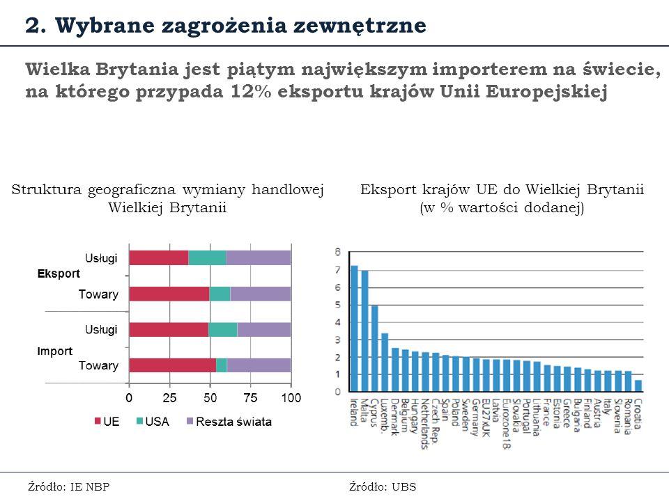 Wielka Brytania jest piątym największym importerem na świecie, na którego przypada 12% eksportu krajów Unii Europejskiej Struktura geograficzna wymiany handlowej Wielkiej Brytanii 2.