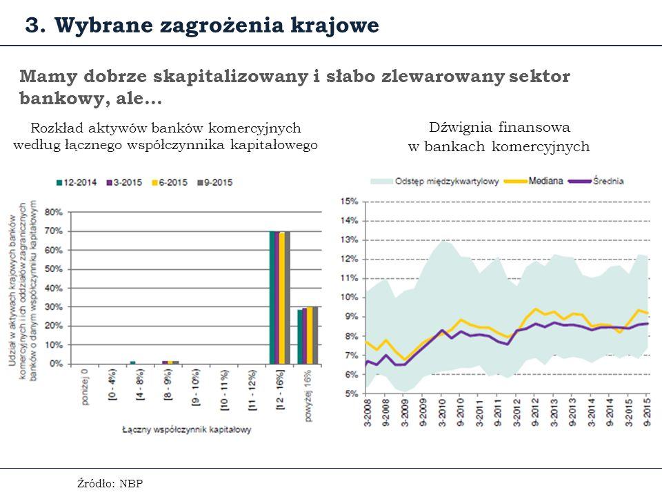 Źródło: NBP Mamy dobrze skapitalizowany i słabo zlewarowany sektor bankowy, ale… 3.