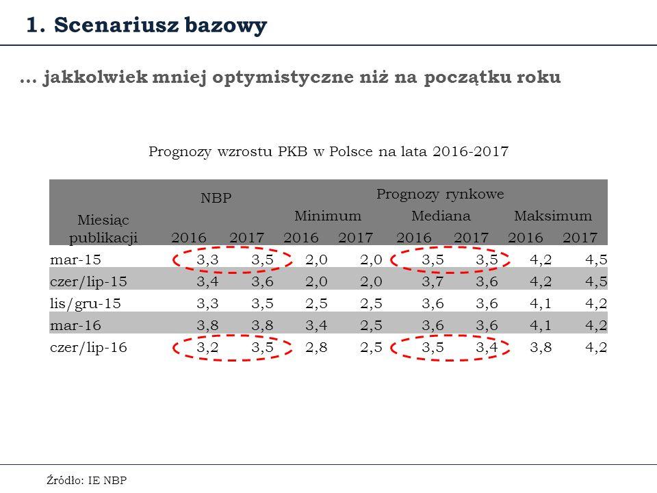 … jakkolwiek mniej optymistyczne niż na początku roku Prognozy wzrostu PKB w Polsce na lata 2016-2017 1.