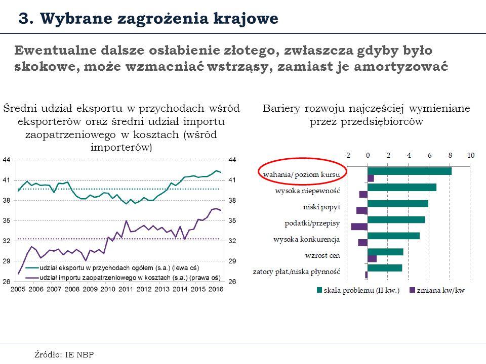 Ewentualne dalsze osłabienie złotego, zwłaszcza gdyby było skokowe, może wzmacniać wstrząsy, zamiast je amortyzować Źródło: IE NBP Średni udział eksportu w przychodach wśród eksporterów oraz średni udział importu zaopatrzeniowego w kosztach (wśród importerów) 3.