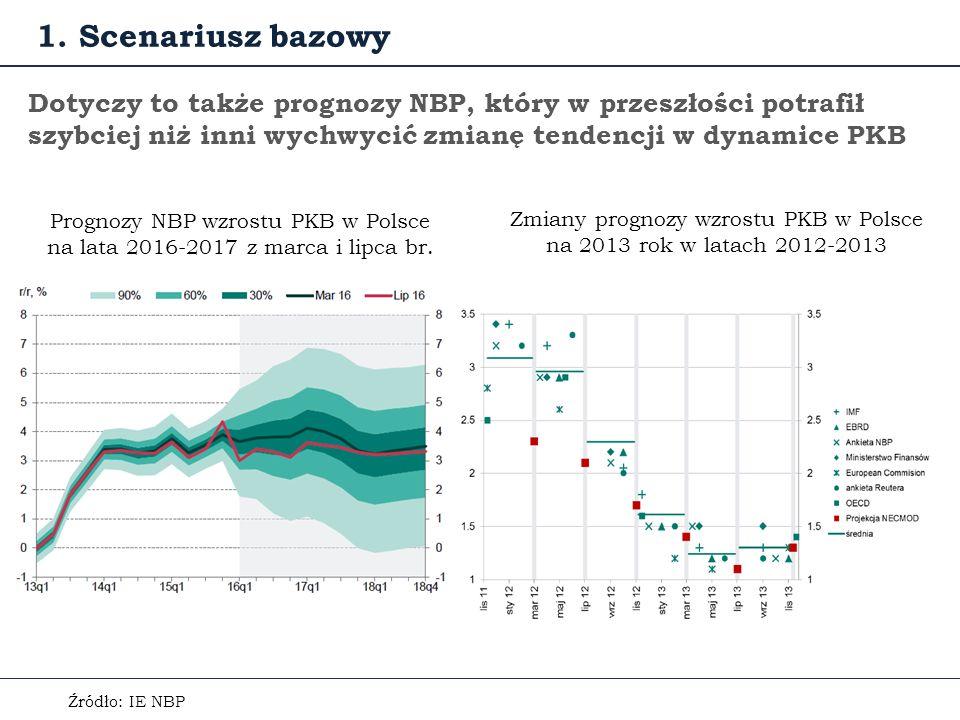Dotyczy to także prognozy NBP, który w przeszłości potrafił szybciej niż inni wychwycić zmianę tendencji w dynamice PKB Prognozy NBP wzrostu PKB w Polsce na lata 2016-2017 z marca i lipca br.