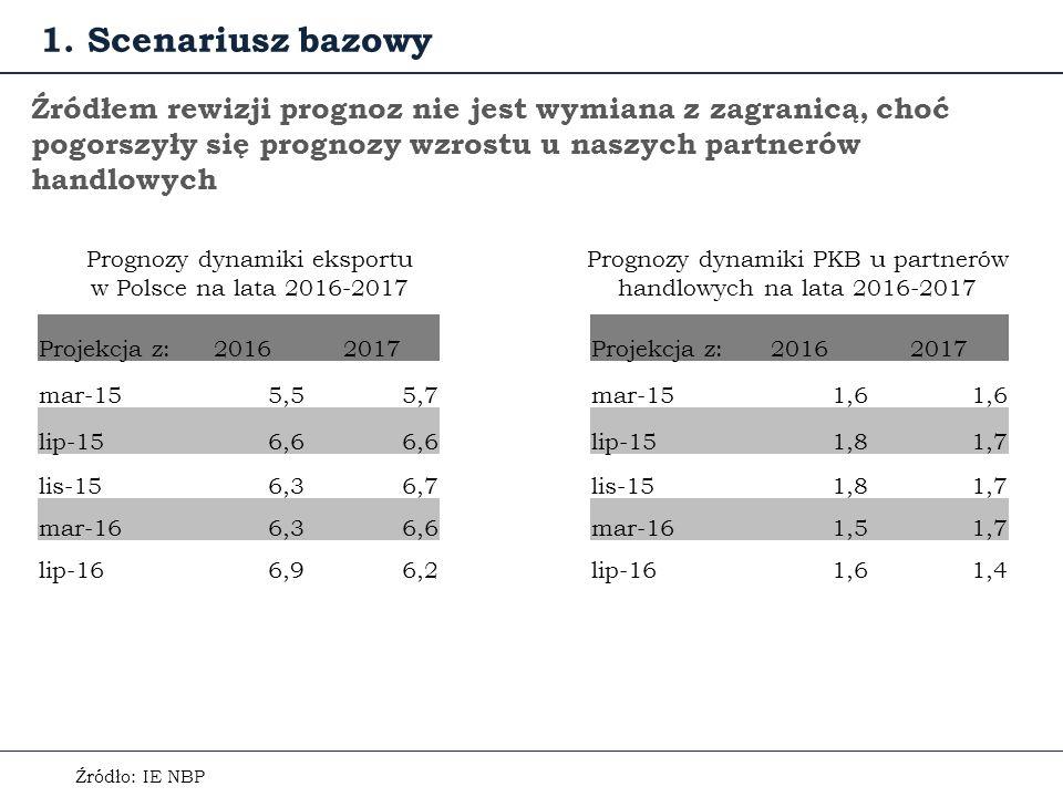 Źródłem rewizji prognoz nie jest wymiana z zagranicą, choć pogorszyły się prognozy wzrostu u naszych partnerów handlowych Prognozy dynamiki eksportu w Polsce na lata 2016-2017 1.