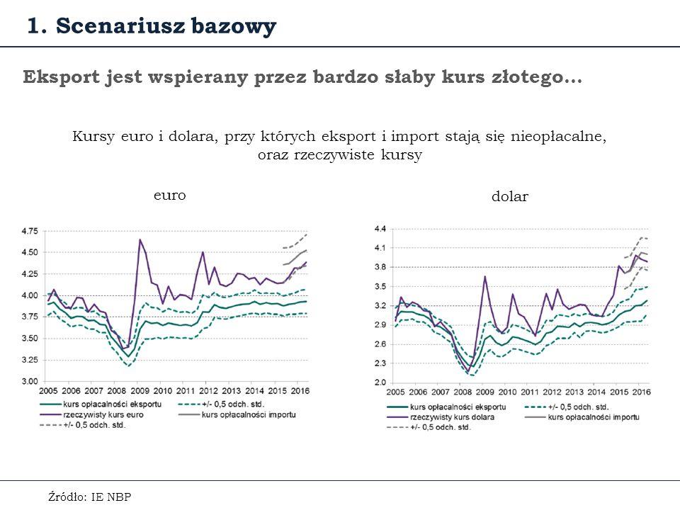 Eksport jest wspierany przez bardzo słaby kurs złotego… Źródło: IE NBP Kursy euro i dolara, przy których eksport i import stają się nieopłacalne, oraz rzeczywiste kursy 1.