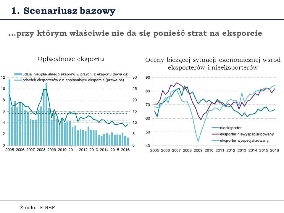 …przy którym właściwie nie da się ponieść strat na eksporcie Źródło: IE NBP Oceny bieżącej sytuacji ekonomicznej wśród eksporterów i nieeksporterów Opłacalność eksportu 1.