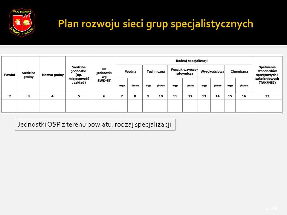 str. 48 Jednostki OSP z terenu powiatu, rodzaj specjalizacji