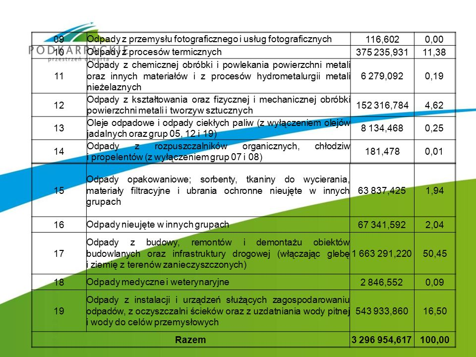 09 Odpady z przemysłu fotograficznego i usług fotograficznych 116,6020,00 10 Odpady z procesów termicznych 375 235,93111,38 11 Odpady z chemicznej obr