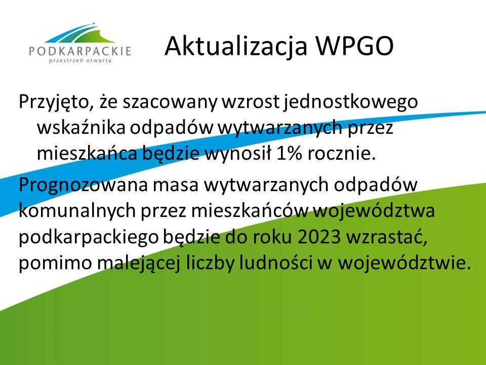 Aktualizacja WPGO Przyjęto, że szacowany wzrost jednostkowego wskaźnika odpadów wytwarzanych przez mieszkańca będzie wynosił 1% rocznie. Prognozowana