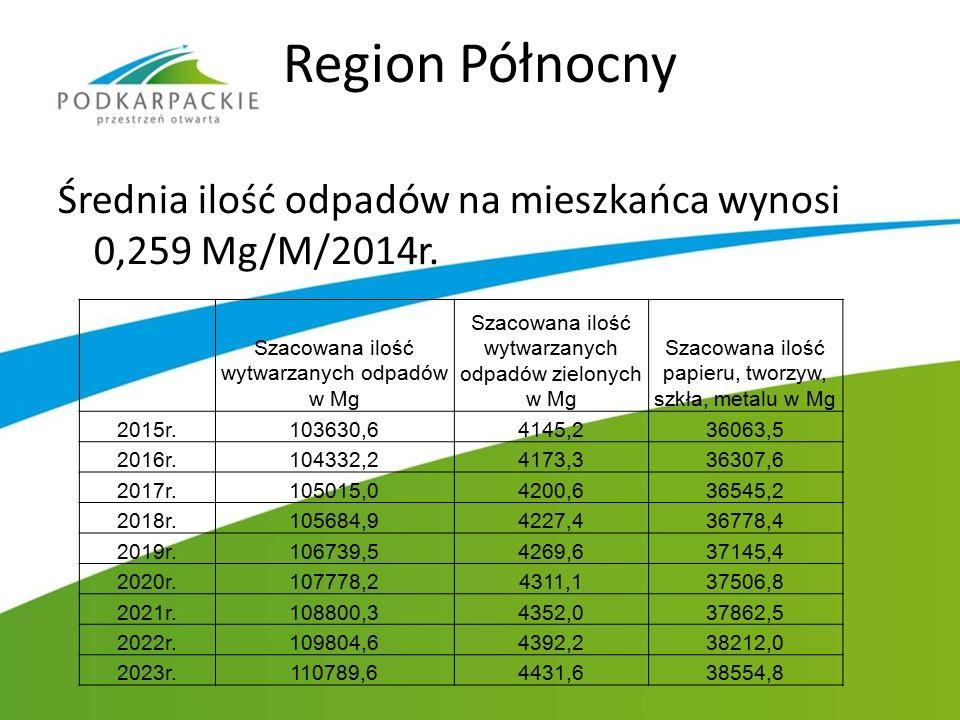 Region Północny Średnia ilość odpadów na mieszkańca wynosi 0,259 Mg/M/2014r. Szacowana ilość wytwarzanych odpadów w Mg Szacowana ilość wytwarzanych od