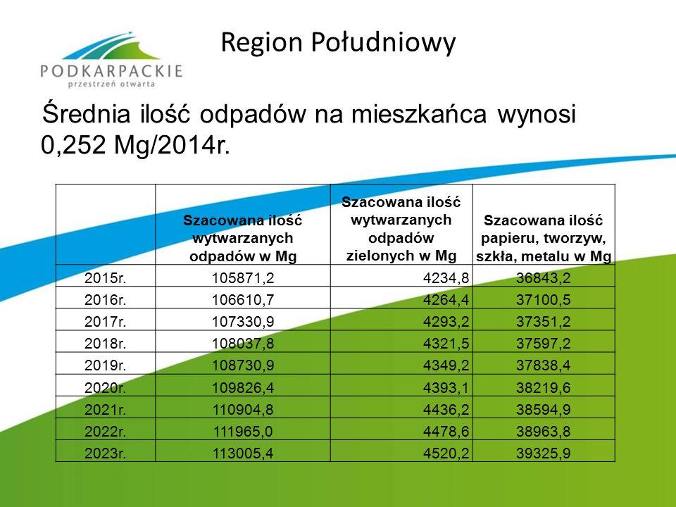 Region Południowy Średnia ilość odpadów na mieszkańca wynosi 0,252 Mg/2014r. Szacowana ilość wytwarzanych odpadów w Mg Szacowana ilość wytwarzanych od