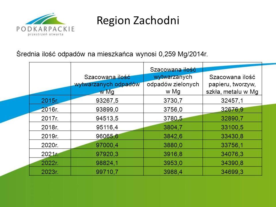 Region Zachodni Średnia ilość odpadów na mieszkańca wynosi 0,259 Mg/2014r. Szacowana ilość wytwarzanych odpadów w Mg Szacowana ilość wytwarzanych odpa