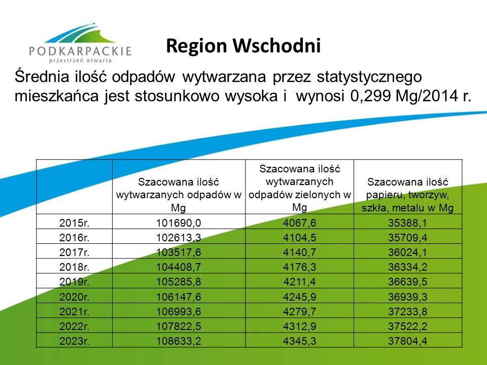 Region Wschodni Średnia ilość odpadów wytwarzana przez statystycznego mieszkańca jest stosunkowo wysoka i wynosi 0,299 Mg/2014 r. Szacowana ilość wytw