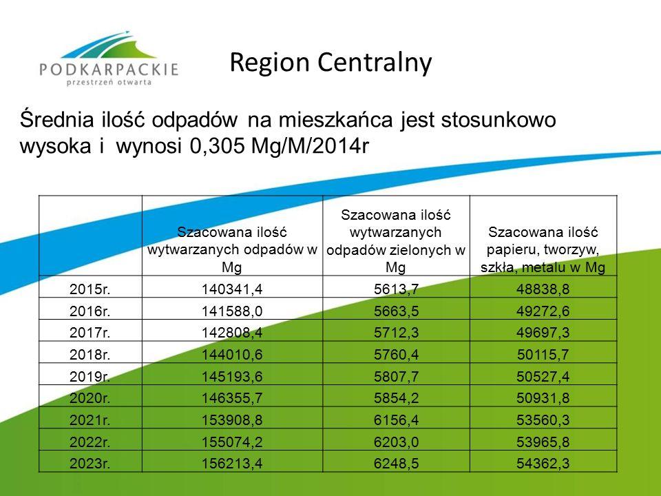 Region Centralny Średnia ilość odpadów na mieszkańca jest stosunkowo wysoka i wynosi 0,305 Mg/M/2014r Szacowana ilość wytwarzanych odpadów w Mg Szacow