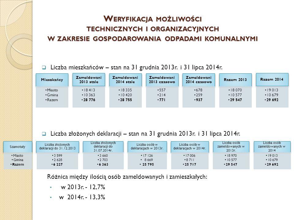 W ERYFIKACJA MOŻLIWOŚCI TECHNICZNYCH I ORGANIZACYJNYCH W ZAKRESIE GOSPODAROWANIA ODPADAMI KOMUNALNYMI  Liczba mieszkańców – stan na 31 grudnia 2013r.