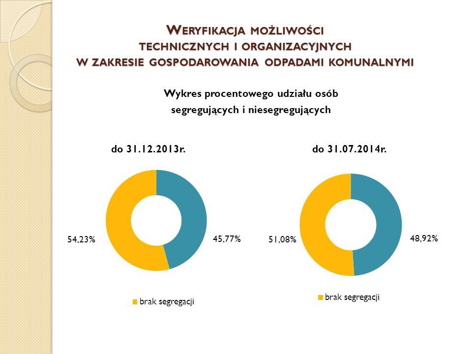W ERYFIKACJA MOŻLIWOŚCI TECHNICZNYCH I ORGANIZACYJNYCH W ZAKRESIE GOSPODAROWANIA ODPADAMI KOMUNALNYMI Wykres procentowego udziału osób segregujących i niesegregujących do 31.12.2013r.do 31.07.2014r.