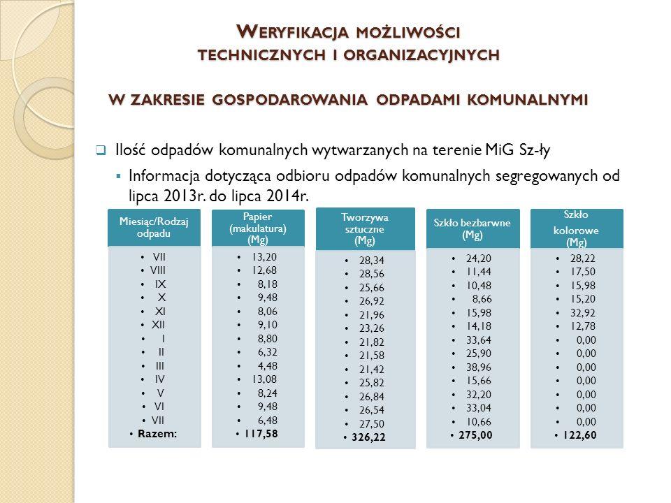 W ERYFIKACJA MOŻLIWOŚCI TECHNICZNYCH I ORGANIZACYJNYCH W ZAKRESIE GOSPODAROWANIA ODPADAMI KOMUNALNYMI  Ilość odpadów komunalnych wytwarzanych na terenie MiG Sz-ły  Informacja dotycząca odbioru odpadów komunalnych segregowanych od lipca 2013r.