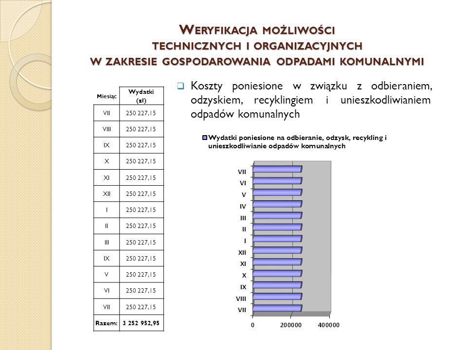 Wydział Ekologii i Ochrony Środowiska Małgorzata Kurczewska Dziękuję za uwagę