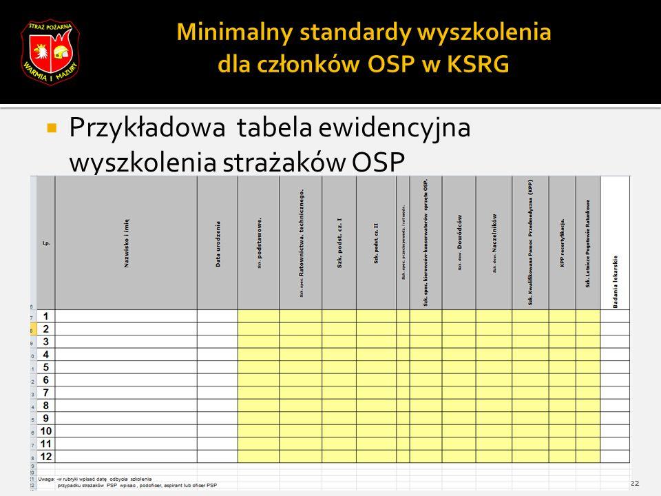  Przykładowa tabela ewidencyjna wyszkolenia strażaków OSP 22