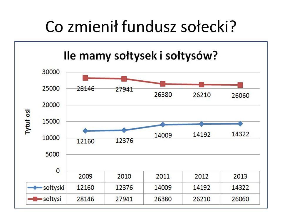 Co zmienił fundusz sołecki