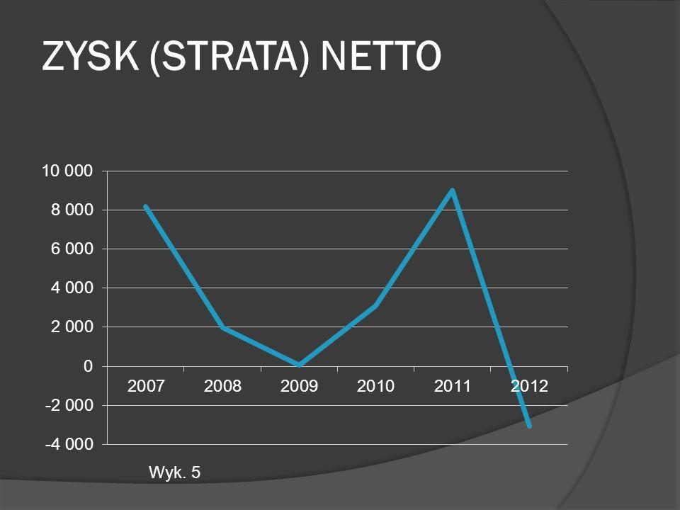ZYSK (STRATA) NETTO) Wyk. 5