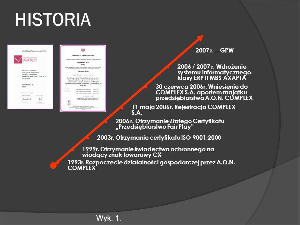 HISTORIA Wyk. 1. 1993r. Rozpoczęcie działalności gospodarczej przez A.O.N.