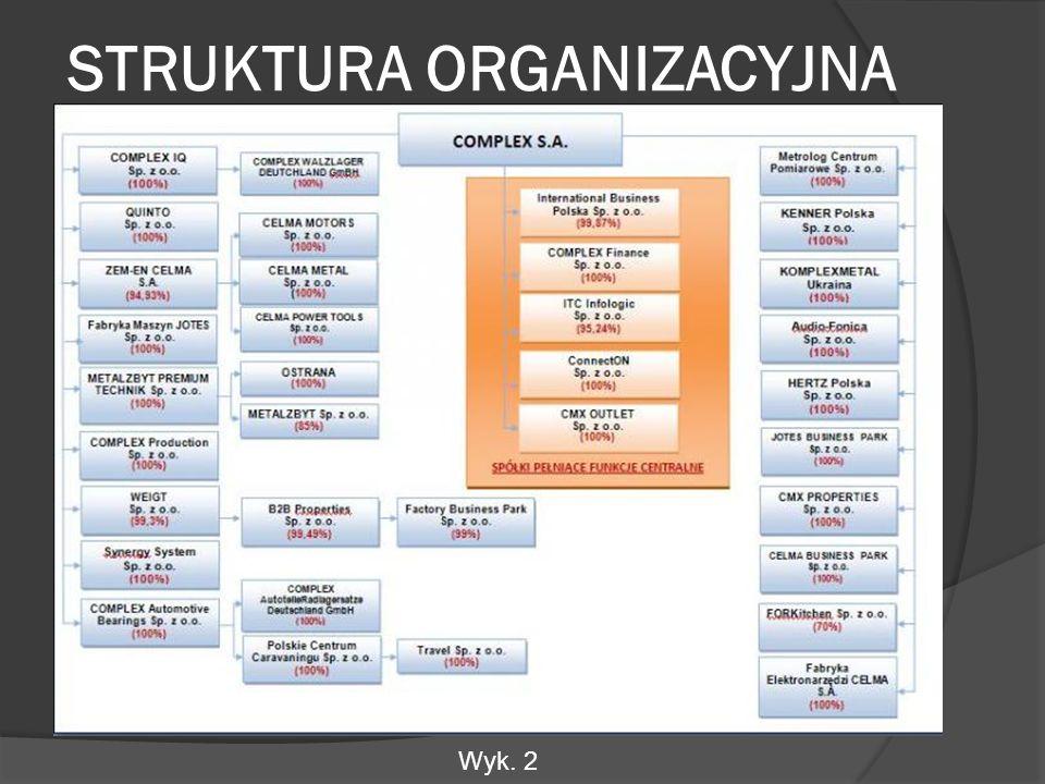 STRUKTURA ORGANIZACYJNA Wyk. 2