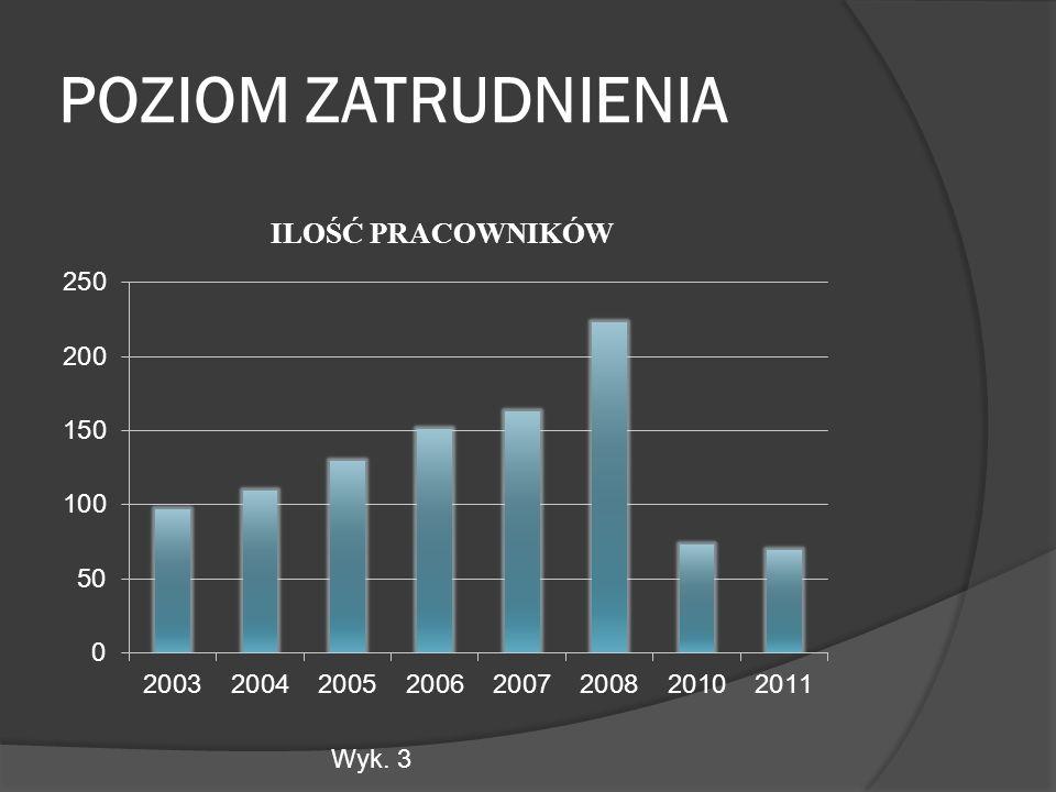POZIOM ZATRUDNIENIA Wyk. 3