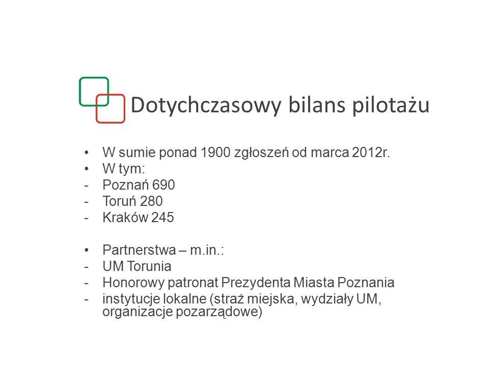 Dotychczasowy bilans pilotażu W sumie ponad 1900 zgłoszeń od marca 2012r.